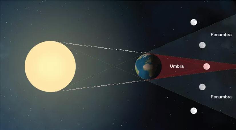 Lunar eclispse