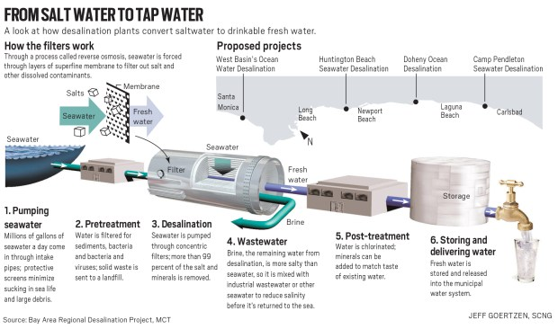 Illustrated diagram explains how desalination plants convert saltwater to drinkable fresh water; California is building the largest desalination plant in the Western Hemisphere, as the state's best hope for drought-proof water supply. Bay Area News Group 2014With BC-ENV-DESALINATION:S, San Jose Mercury News by Paul Rogers
