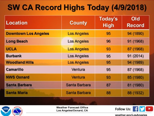 These are the record high temperatures in Southern California for Monday, April 9, 2018. (Courtesy of the National Weather Service) Click for a larger image.