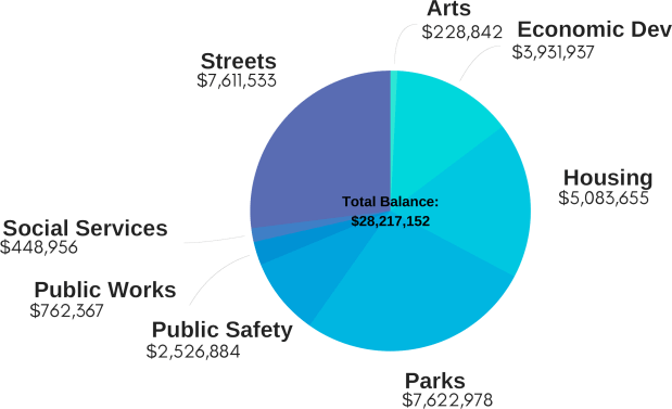 Idle_Funds_by_Category