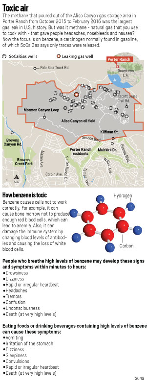 When it comes to cancer, there is no safe level for benzene, a component of the massive gas leak in Aliso Canyon