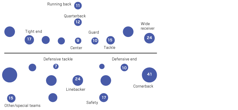 concussion by position