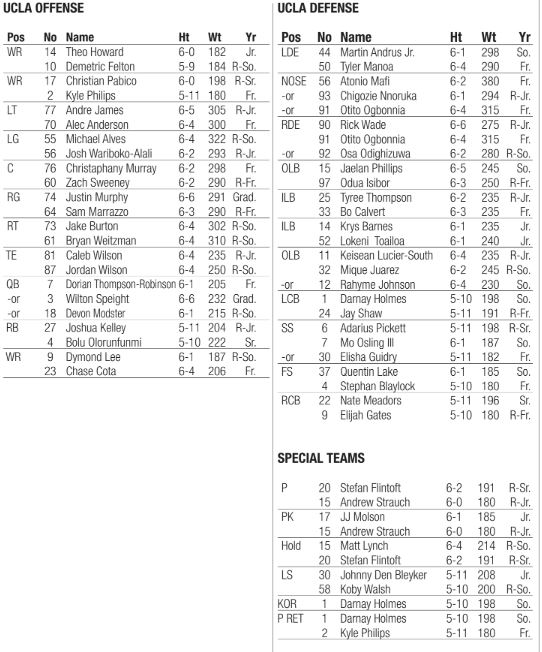 UCLAs Depth Chart For Its Fresno State Game Odighizuwa Osling And Defensive