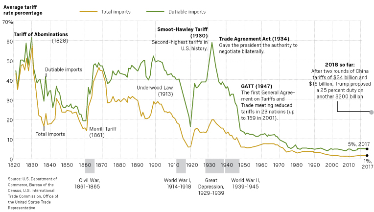 Tariff history in the U.S.