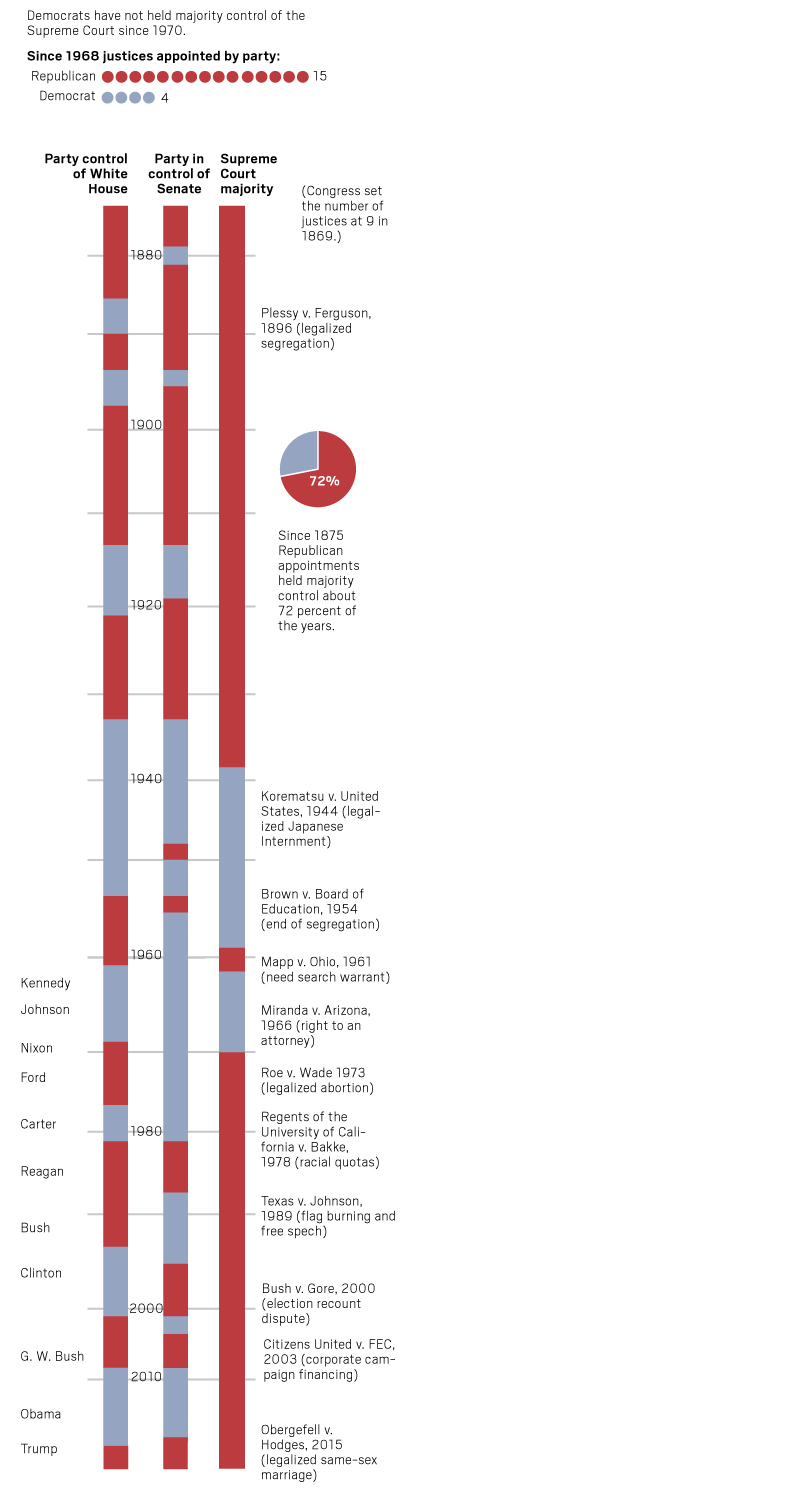 Supreme Court timeline