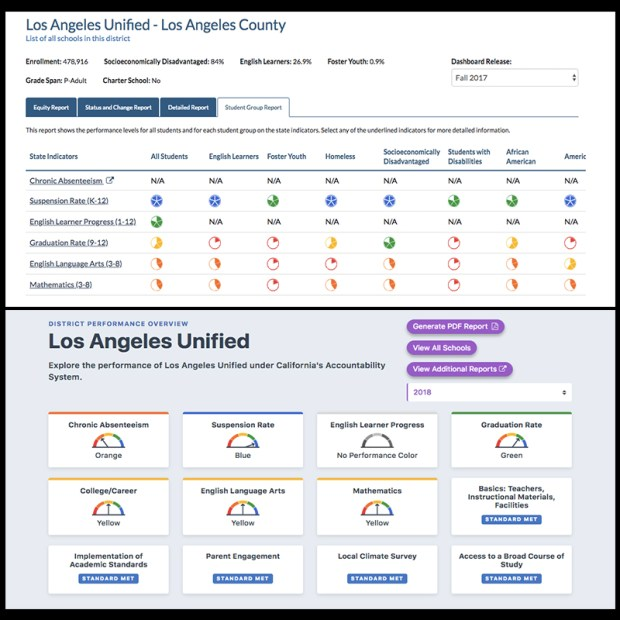 California School Dashboard gets an online upgrade. But for school accountability, has it gone far enough?