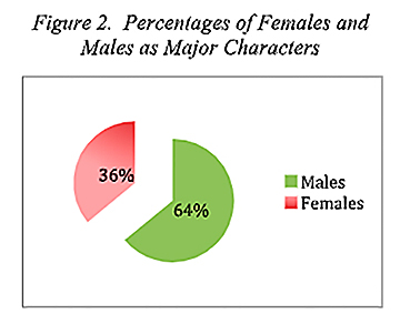 Study finds actresses' fortunes in movies improving…ever so slightly
