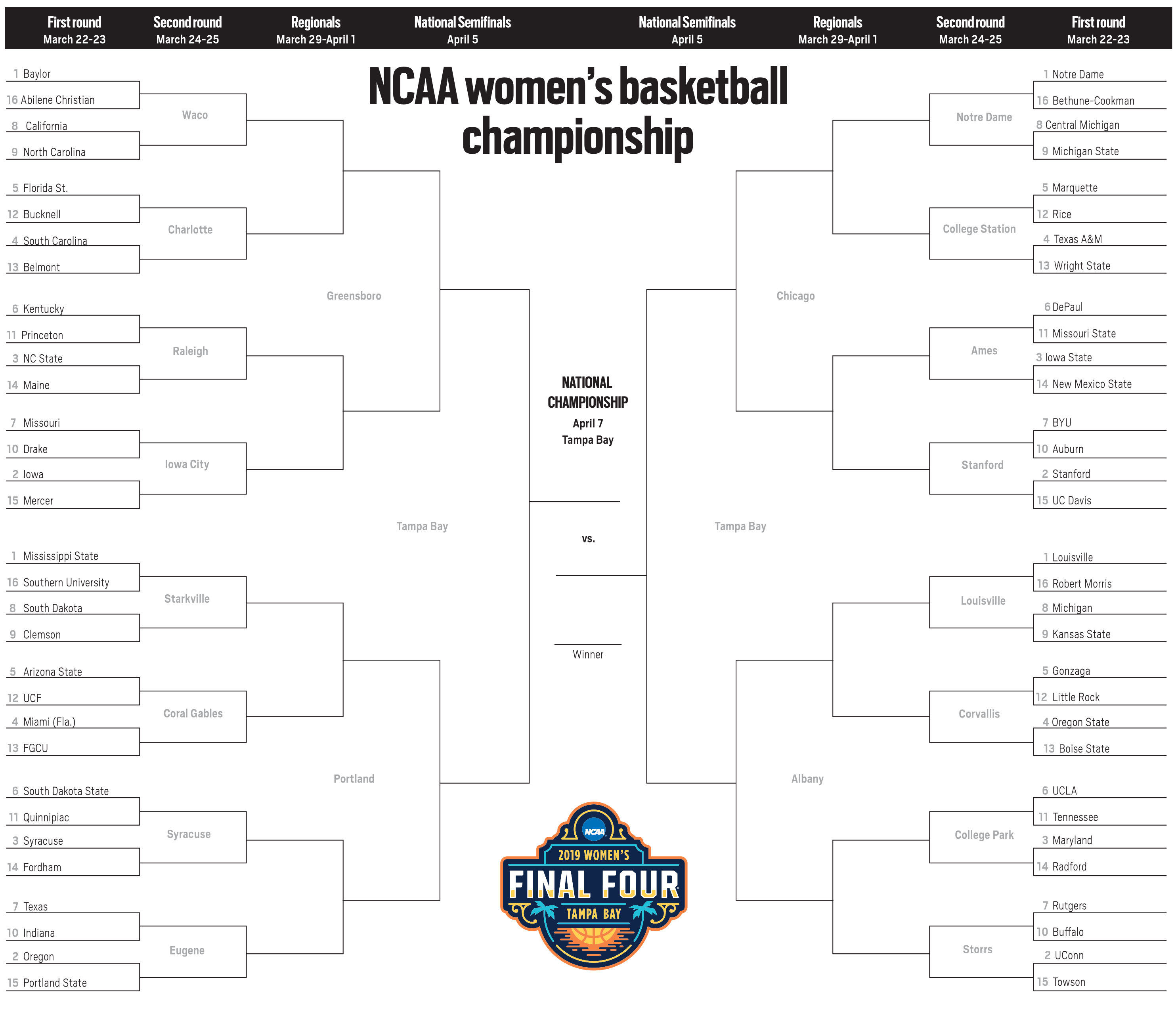 graphic about Printable Tournament Bracket identified as March Insanity 2019: Printable NCAA Match womens