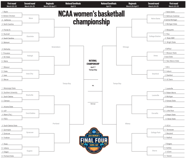 March Madness 2019 Printable Ncaa Tournament Women S Basketball