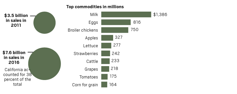sales of organics