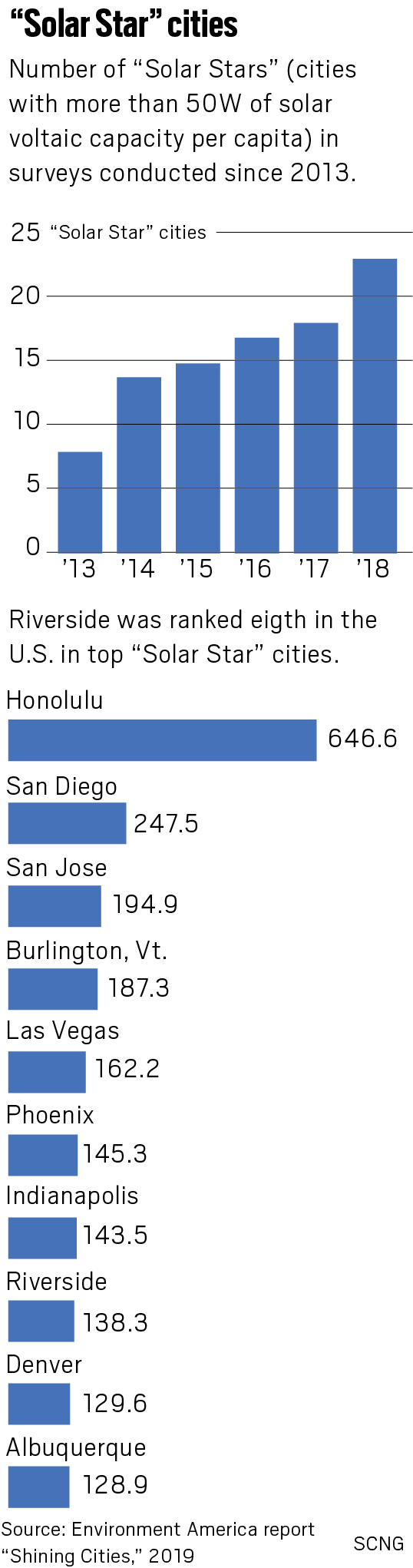 LA leads nation in solar power, Riverside is up and coming