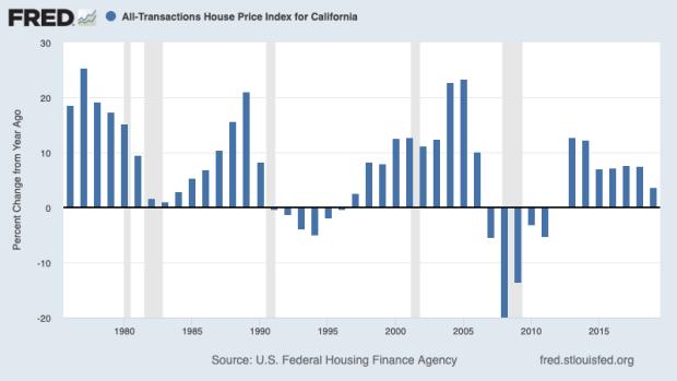 Bet on california home price appreciation sodapoppin cs go betting guide