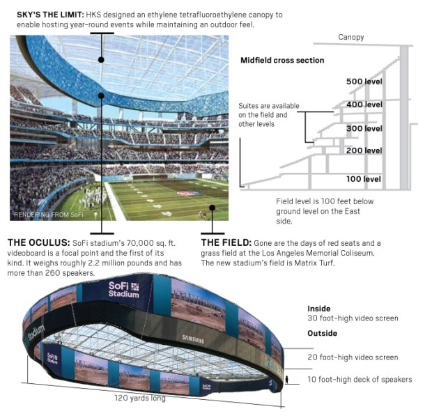 SoFi stadium would have opened this weekend, here's a look and how to take a virtual tour