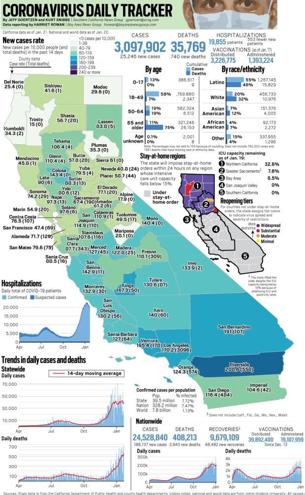 Coronavirus state tracker: A peak of 740 deaths reported in California on Jan. 22