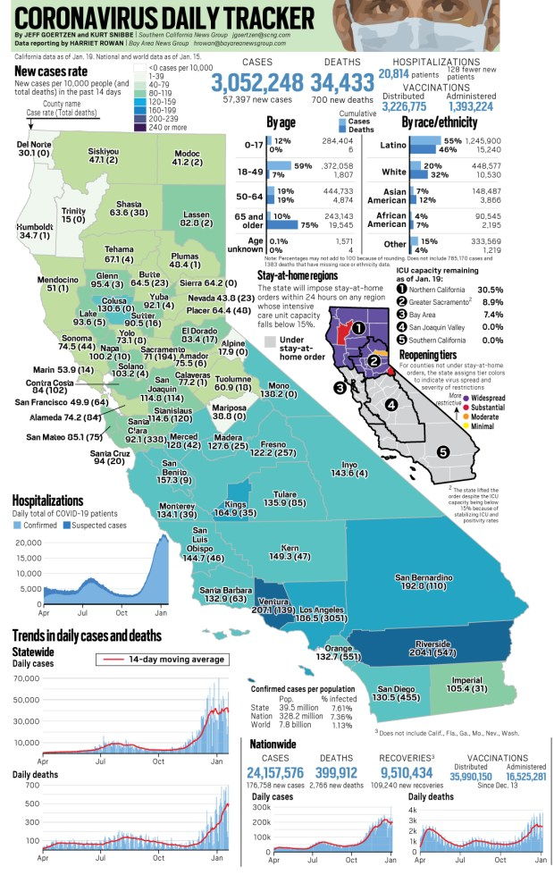 Coronavirus: California passed 3 million cases, 34,000 deaths on Jan. 19