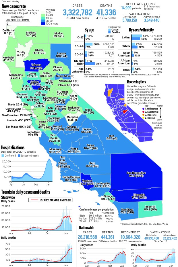 Coronavirus tracker: Hospitalizations in California drop below 15,000, with 21,451 new cases reported