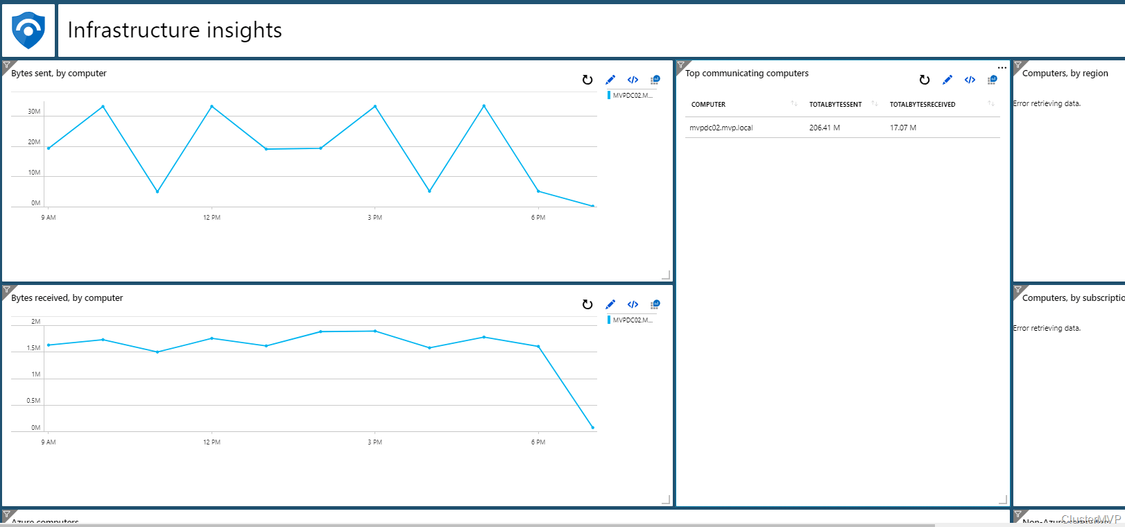 hight resolution of a sample dashboard with the infrastructure query in azure sentinel