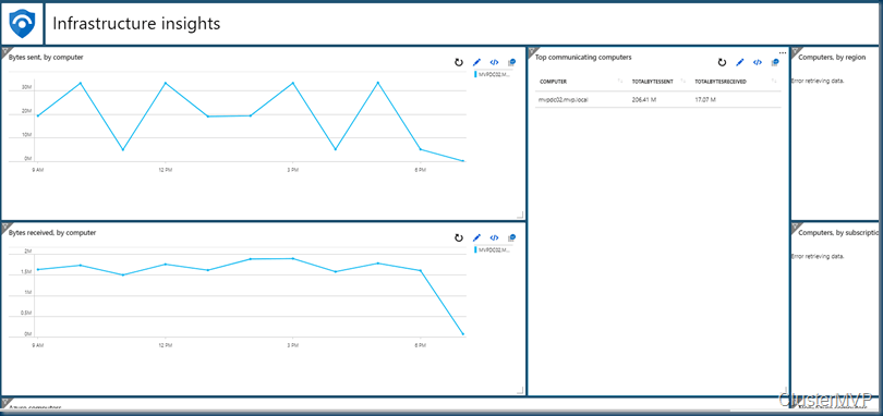 A Sample dashboard with the infrastructure query in Azure Sentinel