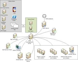 Infrastructure Planning and Design Guide for System Center 2012 Virtual Machine Manager #Cloud #