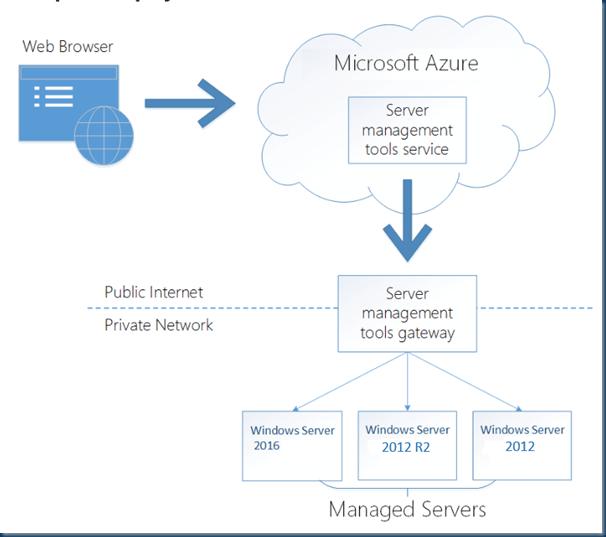 server management tools