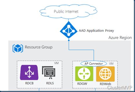 RDmi (RDS modern infrastructure)