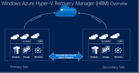 Windows Azure Hyper-V Recovery Manager