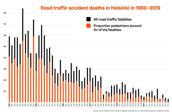 Statistic road traffic accident