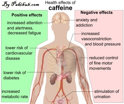 Side effects of coffee on health