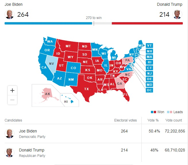 US Presidents Election Result 2020 America Elections