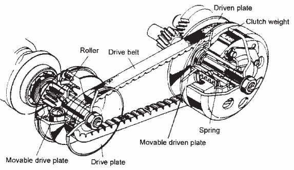 Скутерни двигатели-заменяемост на частите