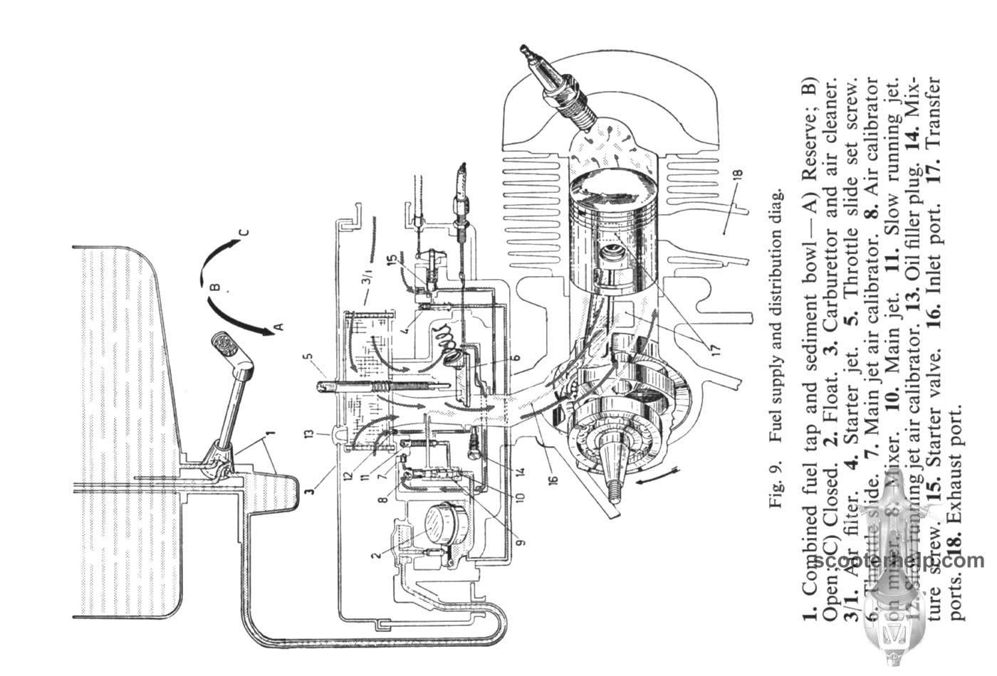 Vespa 150 Sprint Owner's Manual