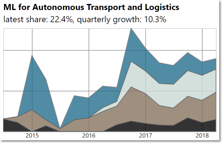 ML-for-transport-and-logistics