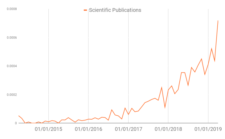 by contrast with tech blogs and industry news, R&D activities on blockchain are still rising in 2019.