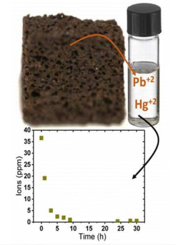 Coffee waste embedded in a silicone elastomer foam can remove lead (Pb+2) and mercury (Hg+2) from contaminated water. Image from ACS.