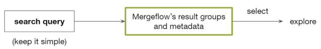 Combining simple queries with Mergeflow's result groups and metadata helps you get better search results more quickly.