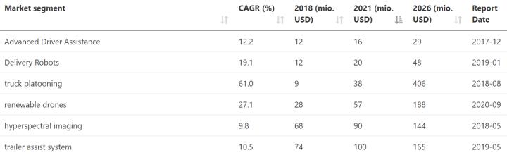 Small context markets for LiDAR.