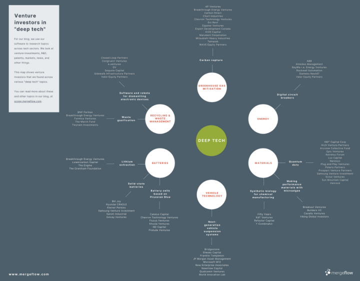 """Our """"deep tech venture investors"""" infographic. Click on the image to get the full-size version as a PDF file."""
