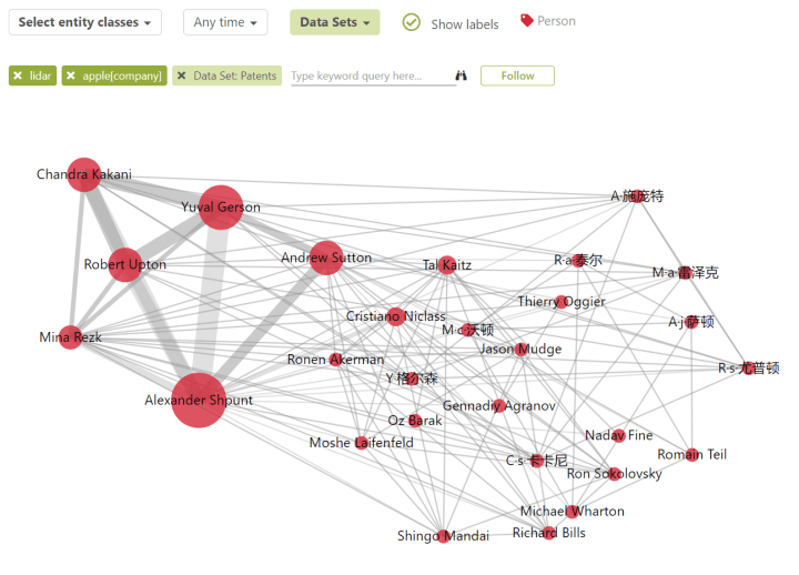 """A """"person"""" graph generated by Mergeflow. The graph shows inventors who work on LiDAR at Apple. Stronger connections between any two inventors mean that they co-authored more patents."""