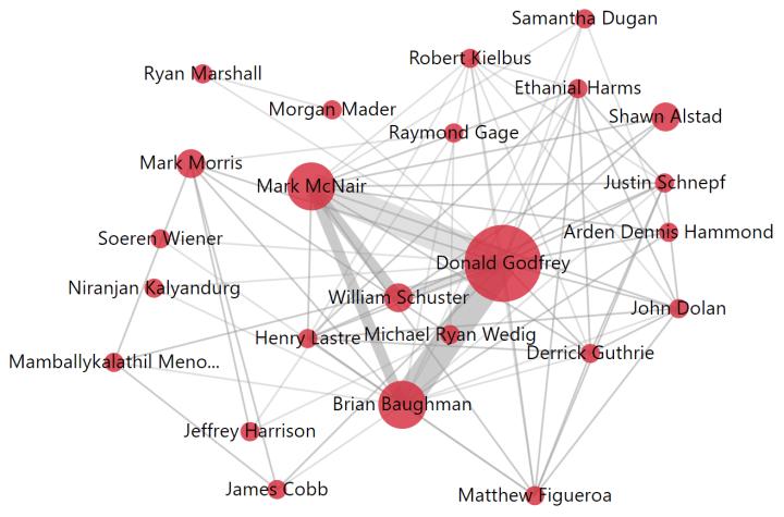 Network graph of 3D printing inventors at Honeywell, screenshot from Mergeflow.