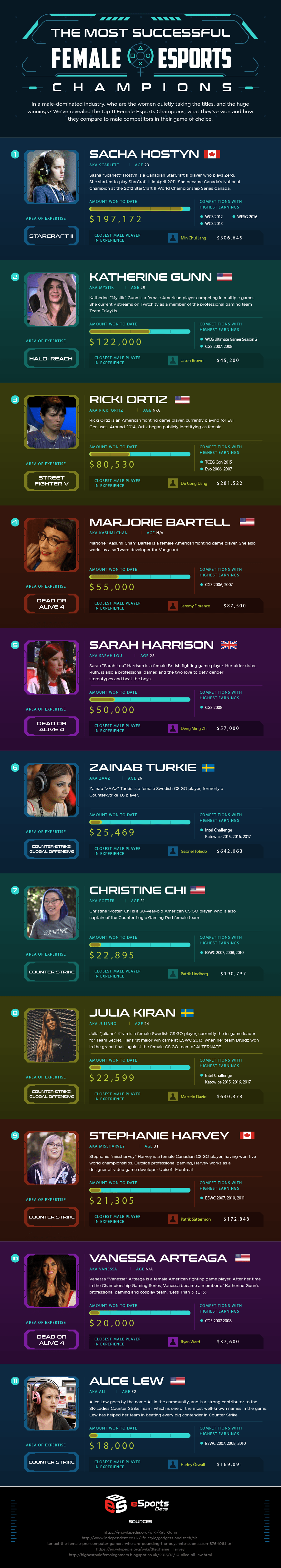 The 11 Female Esports Players Changing the Game for Women