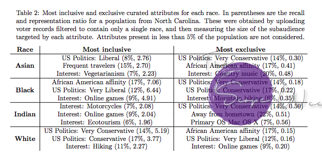 Potential for Discrimination in Online Targeted Advertising - Table 2