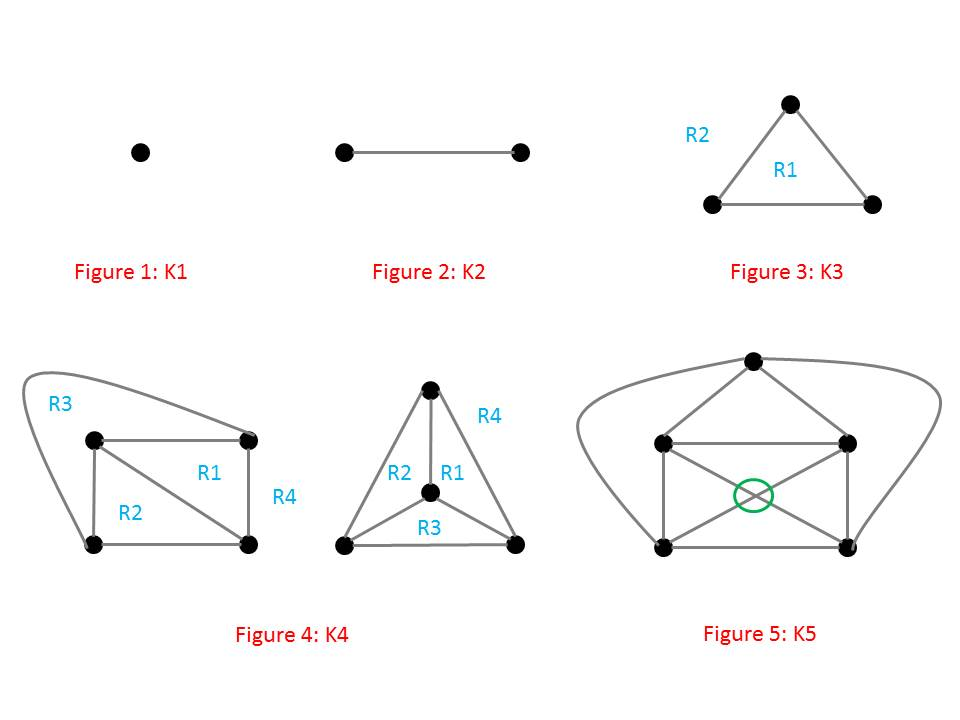 Graph Theory Project: What is the Crossing Number of K5