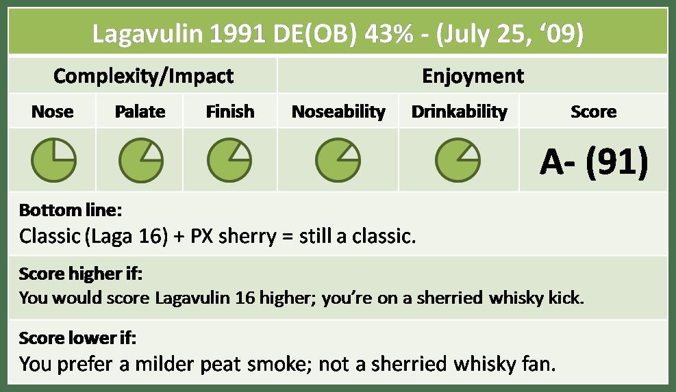 Lagavulin 1991 DE Quick Take