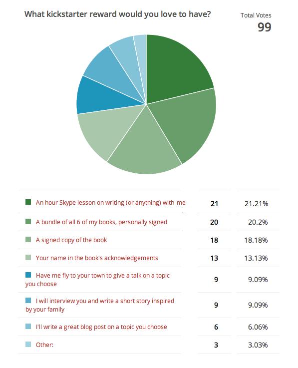 kickstarter_ghost_voting