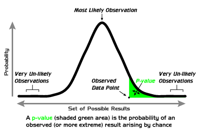 How p-values work. via wikipedia.