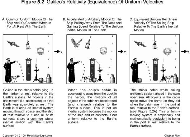Galileo's relativity [via]. The site where this comes from is a little crazy, but the figure is still useful, so here it is.