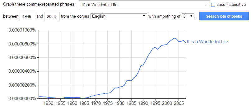"Google ngram count of ""It's a Wonderful Life"", showing its rise to popularity after the copyright lapse."