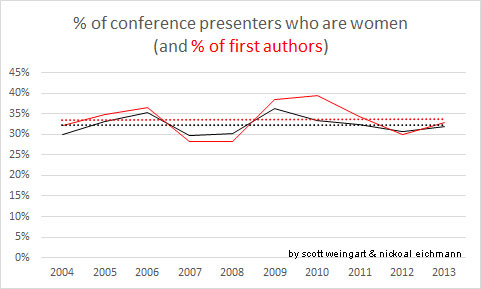 Gender representation as authors at DH conferences over the last decade. (Women consistently represent around 33% of authors)
