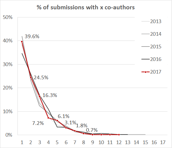 Percent of Co-Authorships