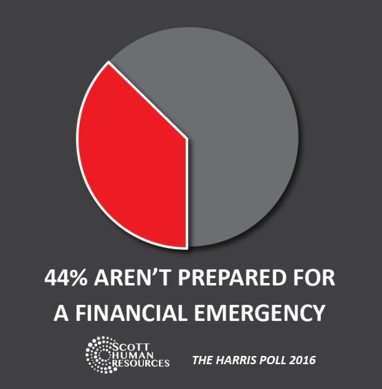 44% aren't prepared for financial emergency